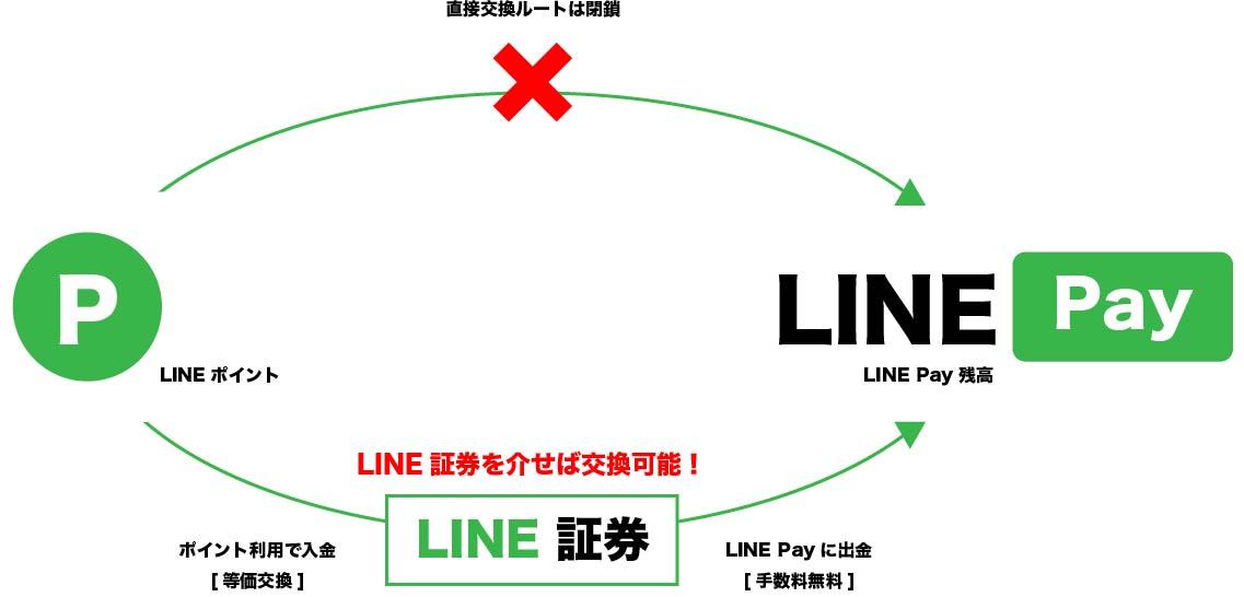 LINEポイント交換ルート